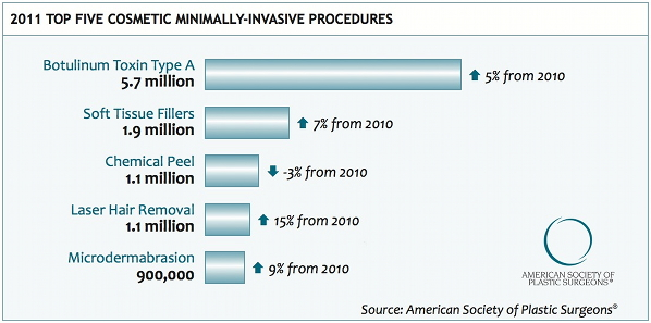 Top 5 Minimaly Invasive Cosmetic Procedures