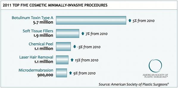 Top 5 Minimaly Invasive Cosmetic Procedures