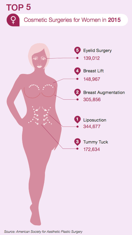 The most popular Cosmetic Plastic Surgeries for women  are Liposuction (Suction Assisted Lipectomy), Breast Augmentation (Augmentation Mammoplasty), Tummy Tuck (Abdominoplasty), Breast Lift (Mastopexy) and Eyelid Lift (Blepharoplasty).