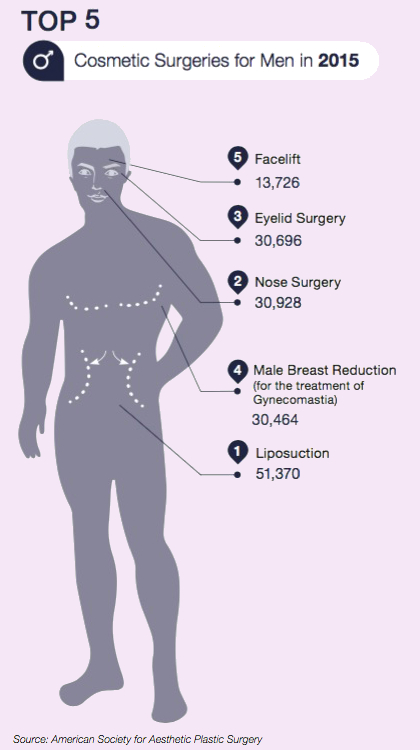 The most popular Cosmetic Plastic Surgeries for men are Liposuction (Suction Assisted Lipectomy), Nose Surgery (Rhinoplasty), Eyelid Lifts (Blepharoplasty), Male Breast Reduction (Gynecomastia Reduction) and Facelifts (Rhytidectomy).