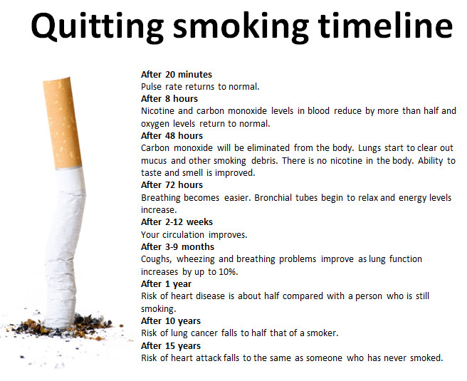 How long does it take for your body to recover from smoking? The above timeline gives just a few examples and includes the average time it takes for the health benefits to be seen.