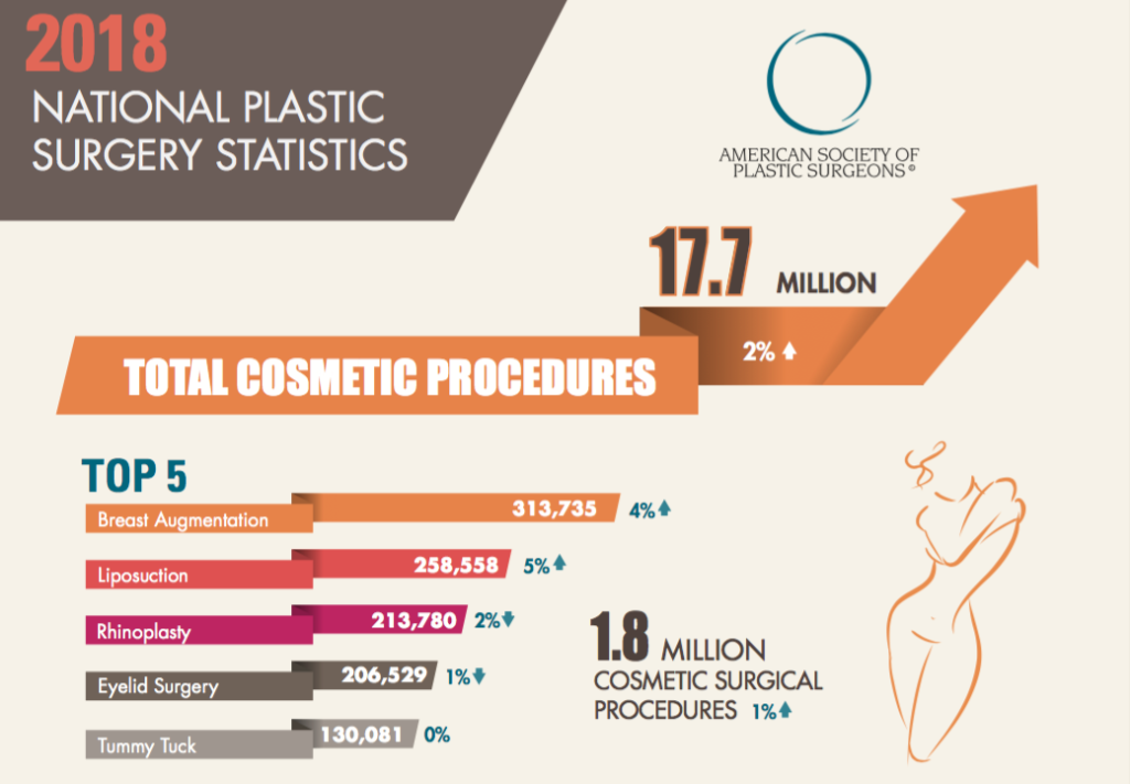 The 2018 Top 5 Cosmetic Procedures reflect the overall upward trend.