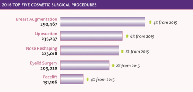 Surgical statistics for each year are available  on the ASPS and ASAPS web sites. Knowing how common a procedure is will help you determine how many procedures a year are reasonable.
