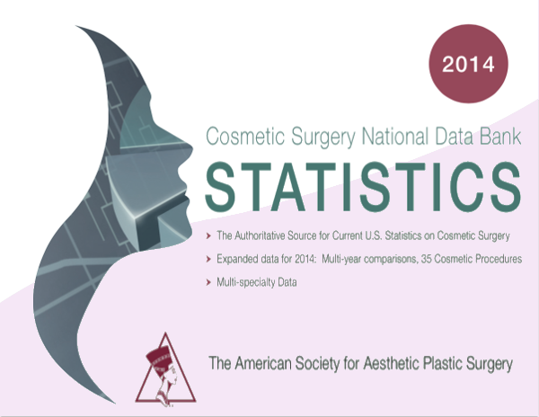 The ASAPS has released last year's plastic surgery statistics.
