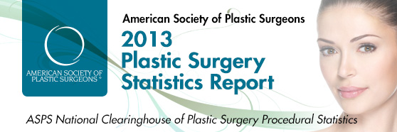 The American Society of Plastic Surgeons' 2013 Plastic Surgery Stats are in.