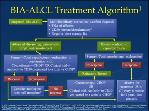 Current treatment of BIA-ALCL is usually curative, but depends on early diagnosis and appropriate treatment.