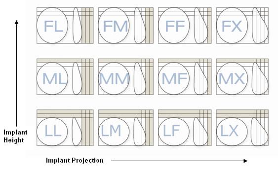 Allergan Natrelle Style 410 Breast Implant Profiles
