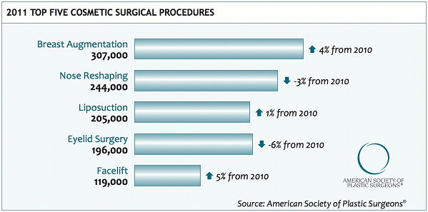Top 5 Cosmetic Surgeries