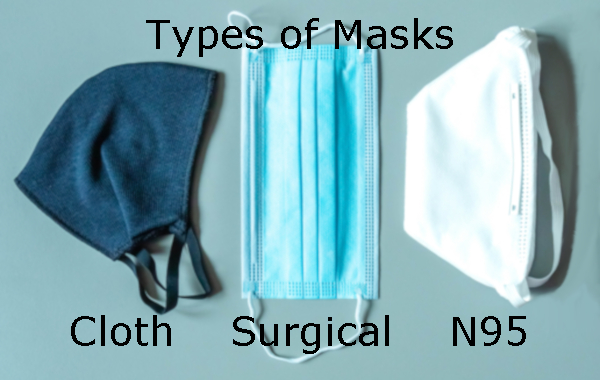 Types of Masks - Cloth, Surgical and N95