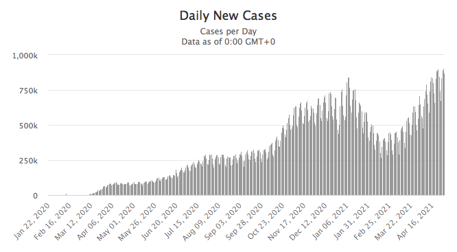 May 2021 Worldwide COVID Cases
