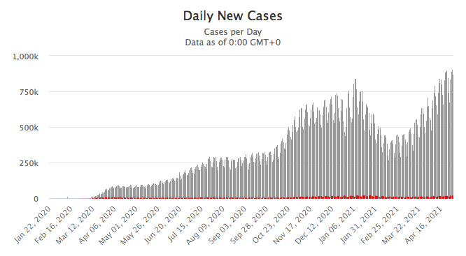 May 2021 COVID-19 daily cases vs. daily deaths