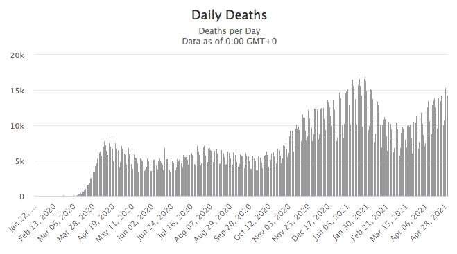 May 2021 Worldwide COVID Deaths